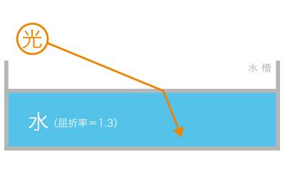 屈折率とは?