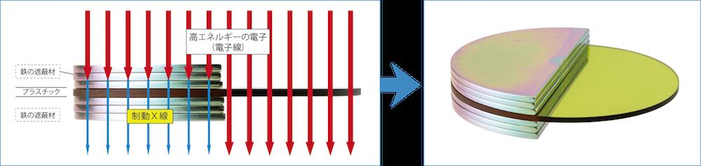放射線(電子線)がしゃへい材にぶつかりX線を発生します。